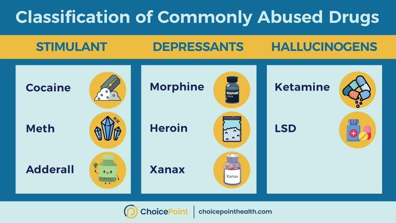 Most Commonly Abused Drugs