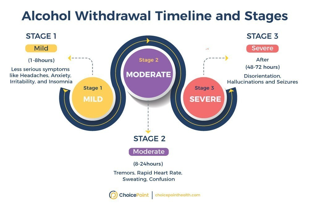 What Is the Timeline for Alcohol Withdrawal?