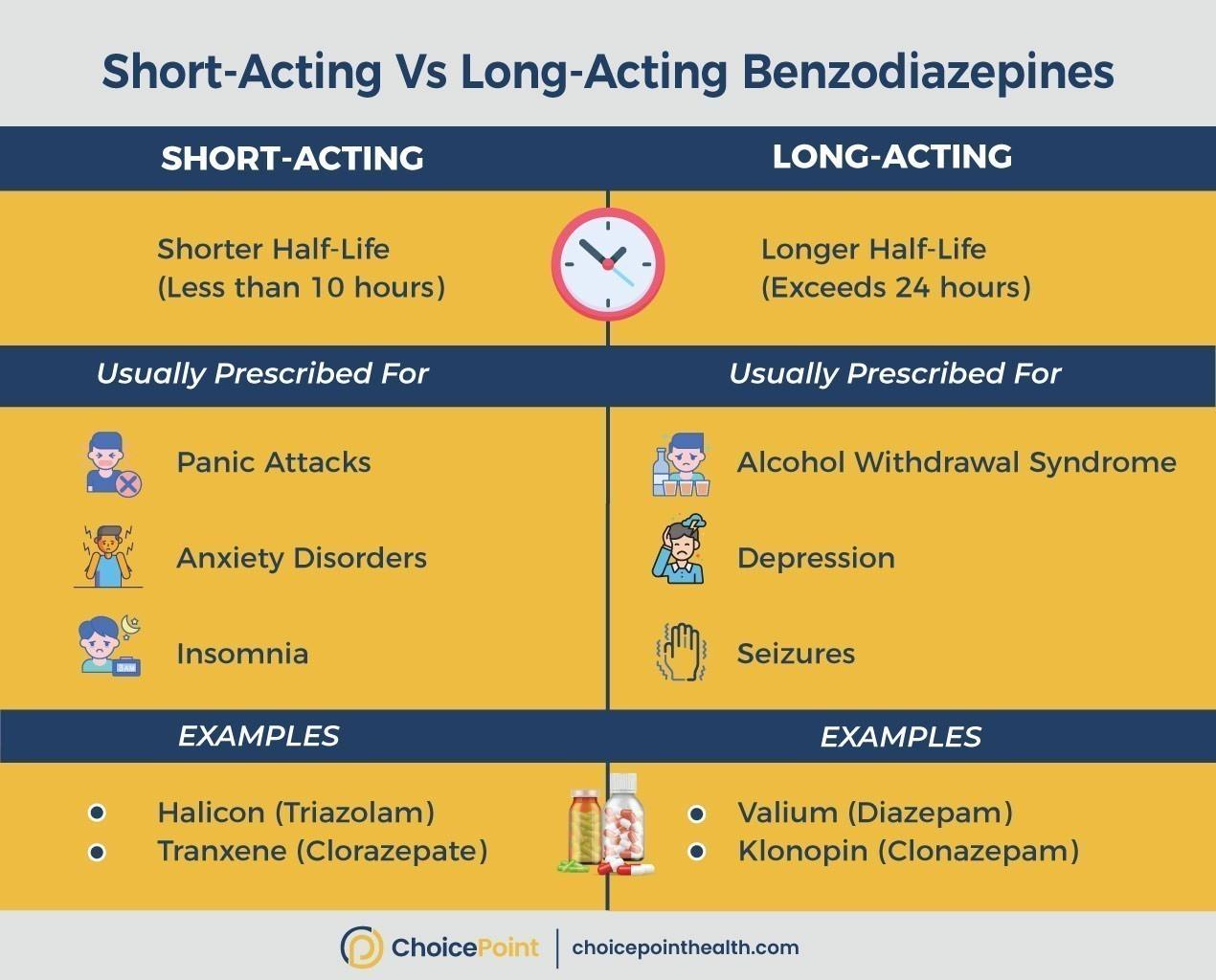 Comparing Long-acting vs Short-acting Benzos