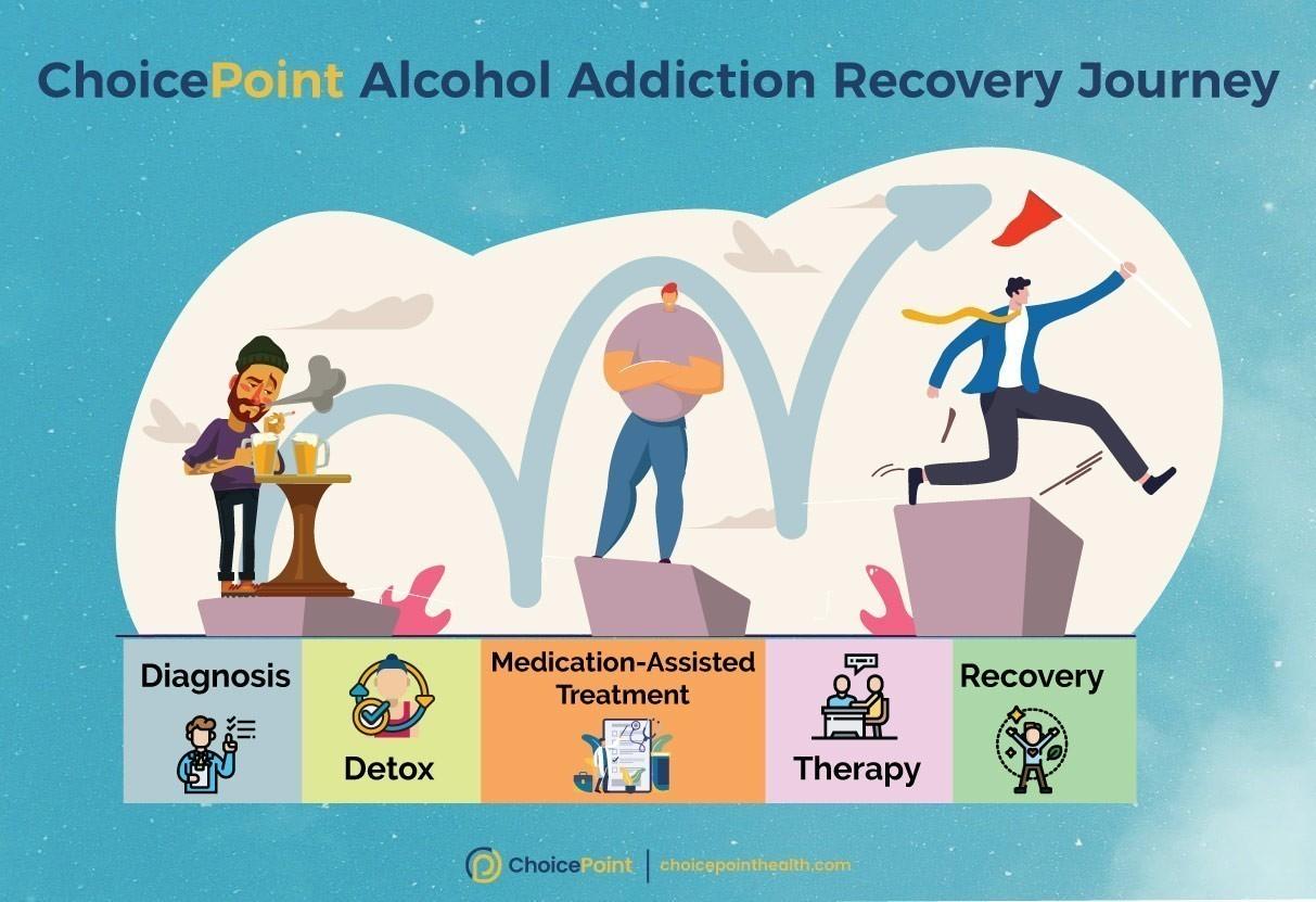 Quitting Alcohol Addiction