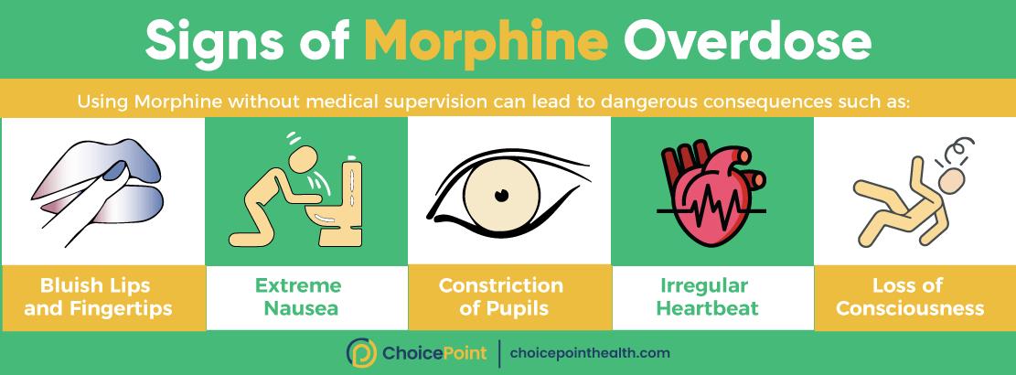 Morphine Overdose Signs